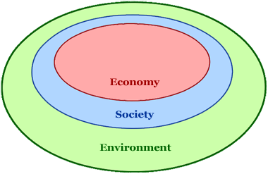 Nested Sustainable Development