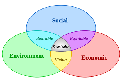 Sustainable Development - Created by Johann Dreo